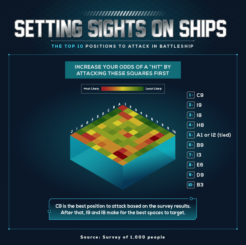Setting Sights on Ships