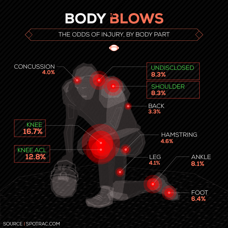 Body Blows - The Odds of Injury, By Body Part